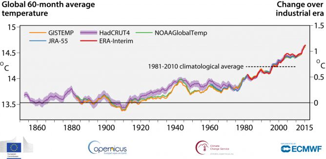 Globalna średnia temperatur w okresach pięcioletnich (źródło: C3S)